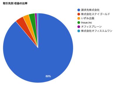 freee 収益レポート画面