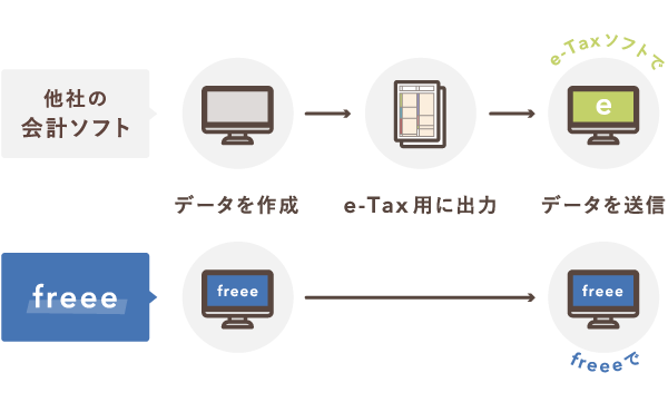 freeeと他社の会計ソフトの電子申告方法の比較