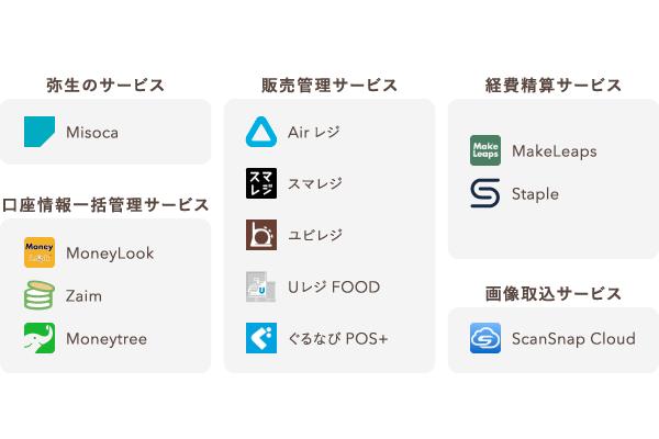 やよいの青色申告 オンライン 連携可能なその他サービス一覧