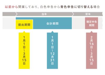 青色申請書の提出期限 - 年の途中で白色から青色に切り替える場合