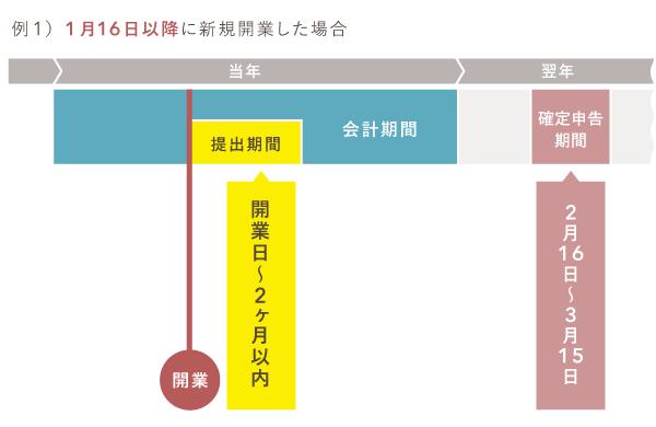 青色申告承認申請書の提出期限 - 年の途中で新規開業した場合