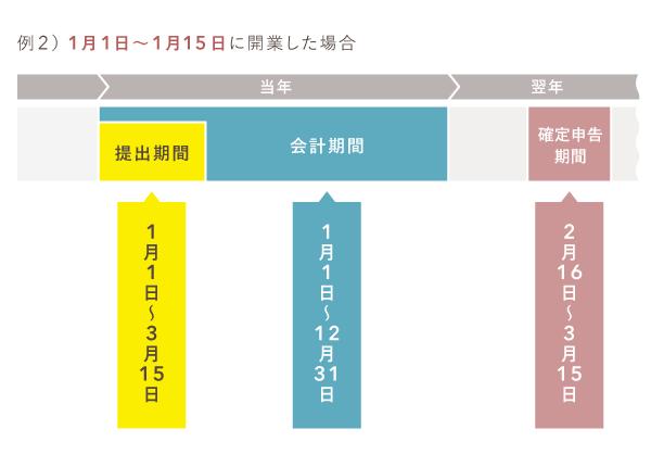 青色申告承認申請書の提出期限 - 1月1〜15日に新規開業の場合
