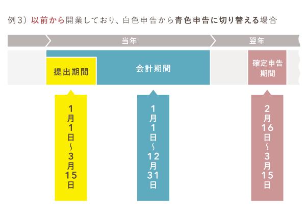 青色申告承認申請書の提出期限 - 白色申告から切り替える場合