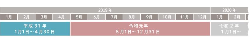 34 何 は です 年 西暦 か 年 平成