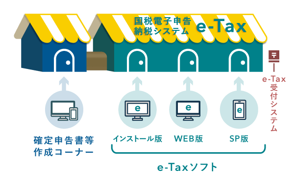 4種類のe-Tax利用手段