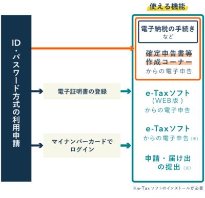 ID・パスワード方式でe-Taxを利用する流れ