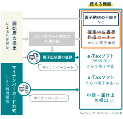 マイナンバーカード内蔵の電子証明書でe-Taxにおける公的個人認証ができる