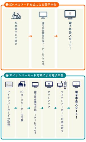 ID・パスワード方式とマイナンバーカード方式の利用手順を比較