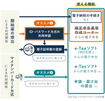 e-Taxの利用を開始する方法【電子申告】