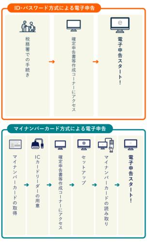「ID・パスワード方式」と「マイナンバーカード方式」手順を比較