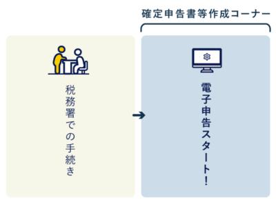 税務署での事前手続きだけで電子申告できる「IDパスワード方式」