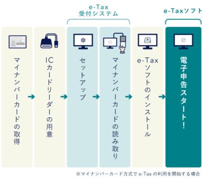 「e-Taxソフト」の利用手順【電子申告】
