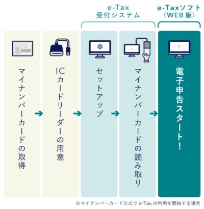 e-Taxソフト(WEB版)の利用手順【電子申告】
