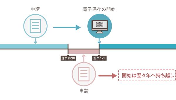 翌年から電子帳簿保存を始めるには当年9月中までに申請が必要