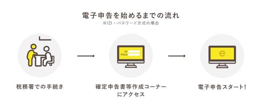 電子申告を始めるまでの流れ【ID・パスワード方式】