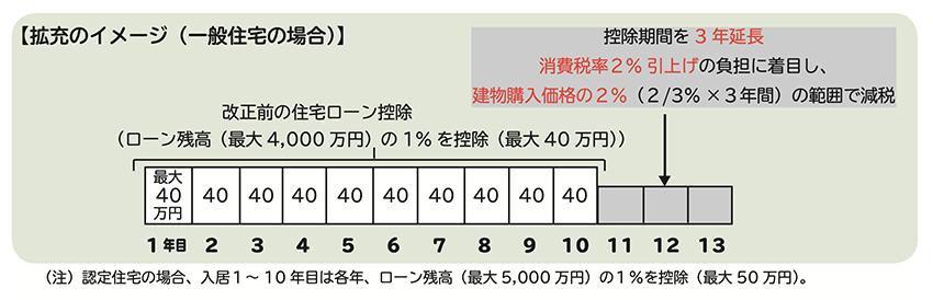 住宅ローン控除の拡充【2019年10月以降】