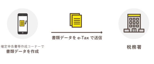 スマホからe-Taxで電子申告ができるようになった