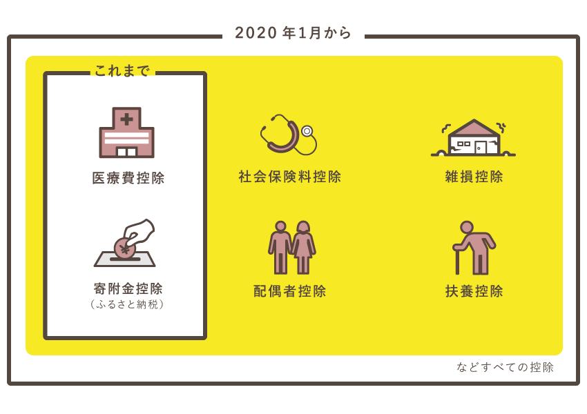 すべての所得控除がスマホで申告可能【2020年から】