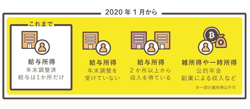 確定申告書等作成コーナーのスマホ専用画面の対象者の範囲が拡大【2020年から】