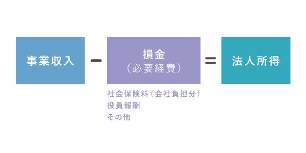 法人所得の計算式における、社会保険料と役員報酬の位置づけ
