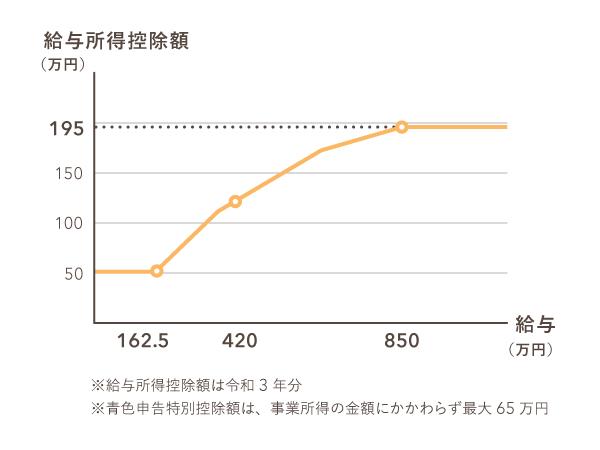 給与所得控除額の表をグラフ化