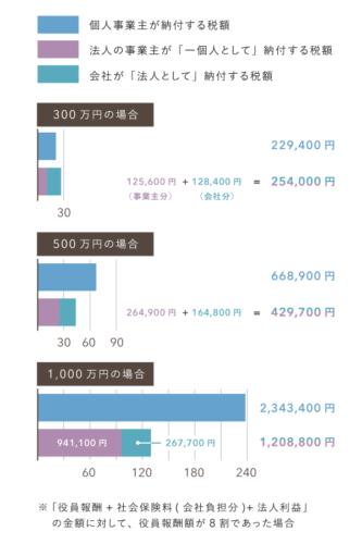 個人事業と法人をトータルの税額で比較【所得別グラフ】
