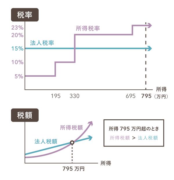 所得795万円が分岐点となり、所得税額が法人税額を上回り始める