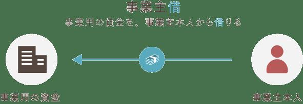 事業主借の仕組み - 個人事業の勘定科目