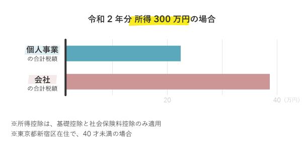 所得300万円 個人事業と会社 合計税額の比較【令和2年分】