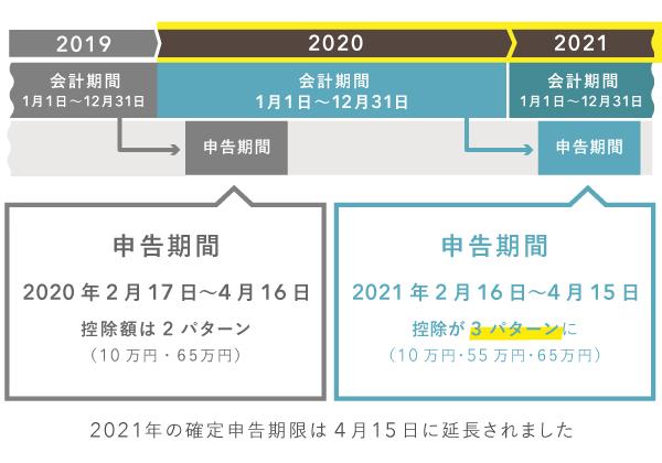 2020年分から青色申告特別控除の改正が適用される