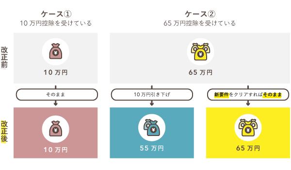 青色申告特別控除が10万円・55万円・65万円の3パターンに(2020年分~)