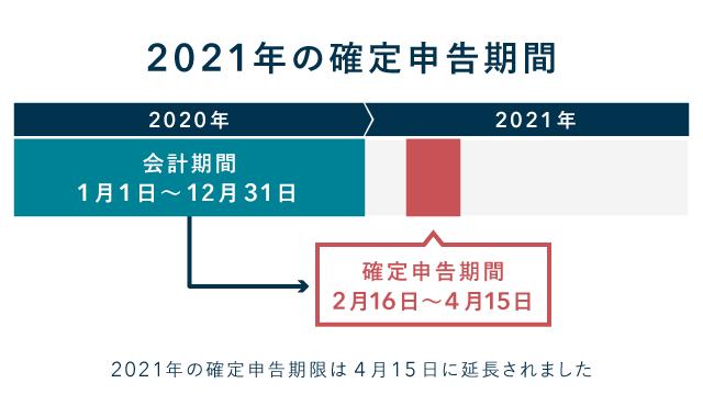 年 申告 2021 確定