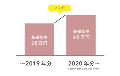 基礎控除は2020年分から38万円から48万円へ変更