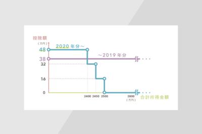 基礎控除の変更点(2021年に行う確定申告から)