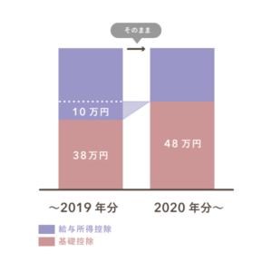 2020年分からの基礎控除と給与所得控除