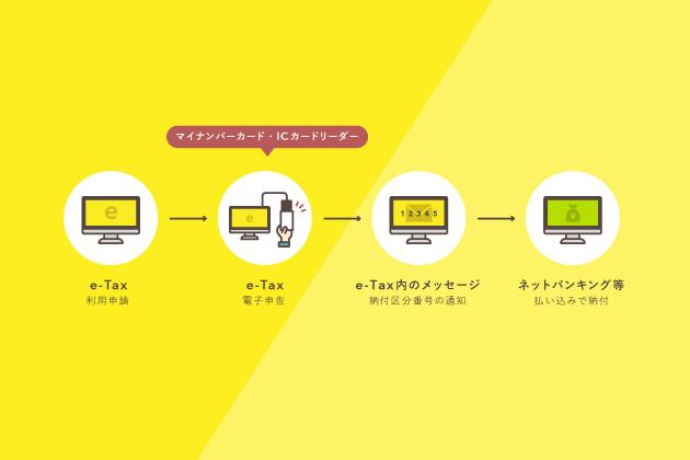 電子納税の方法まとめ【2020年版】ネットで国税を納める方法
