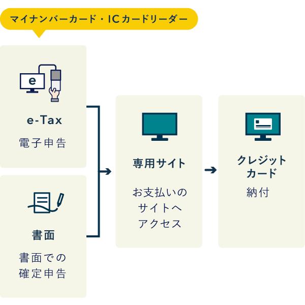 クレジットカード納付の流れ【国税クレジットカードお支払サイト】