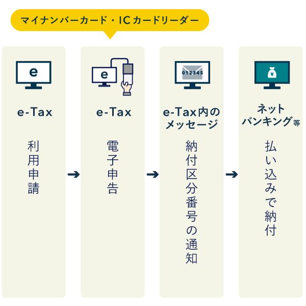 「登録方式」の電子納税方法 – ネットバンキング等での払い込み