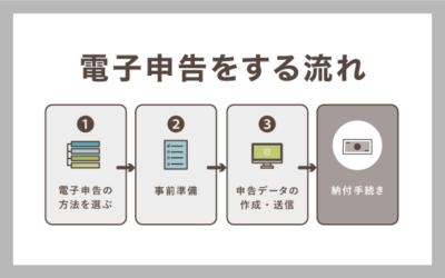 個人事業主が電子申告をする流れ【e-Taxによる申告までの手順】