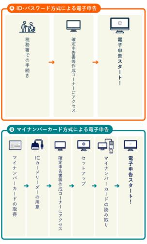 ID・パスワード方式とマイナンバーカード方式の利用手順の違い
