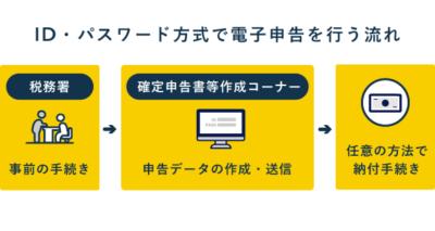 電子申告の大まかな流れ【ID・パスワード方式】