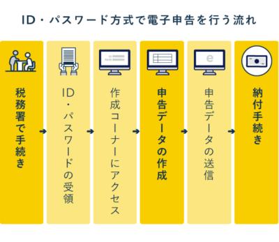 ID・パスワード方式で電子申告を行う流れ(手続きから納付まで)