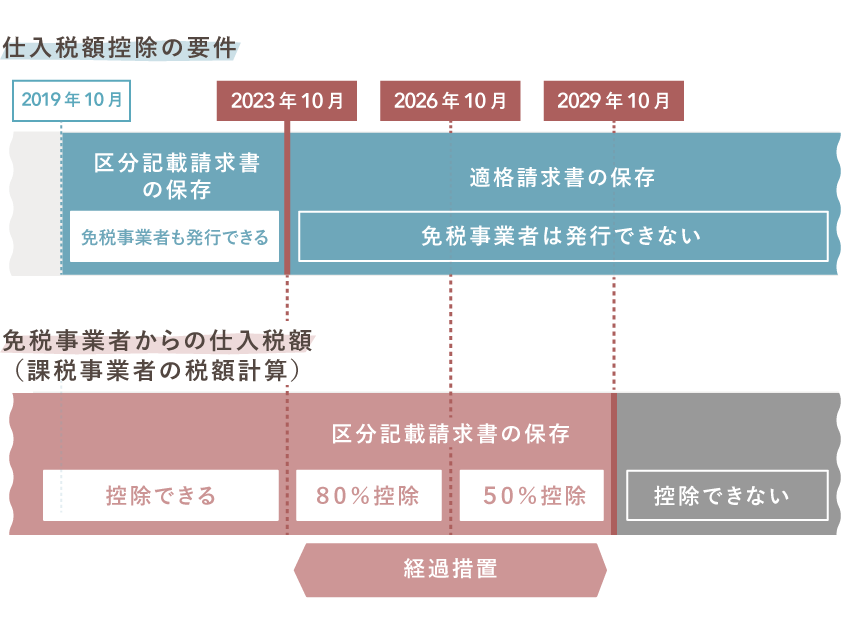 免税事業者等からの課税仕入れに係る経過措置(要件となる請求書)