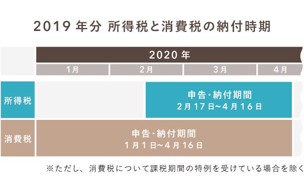 2020年に納付する所得税と消費税の申告時期(2019年分)