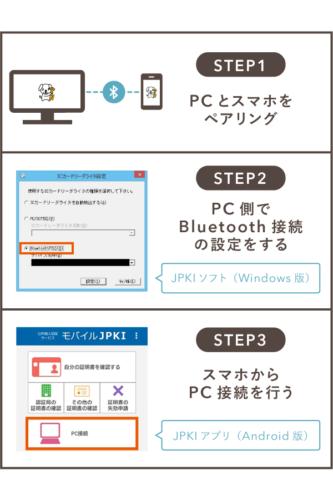 JPKI アプリ(Android版)の使い方を3STEPでカンタンに