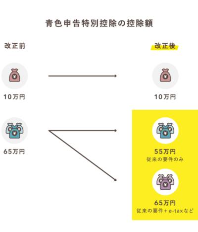 青色申告特別控除額の改正【2020年分から】