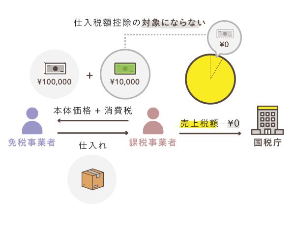 インボイス制度完全移行後の仕入れ取引例