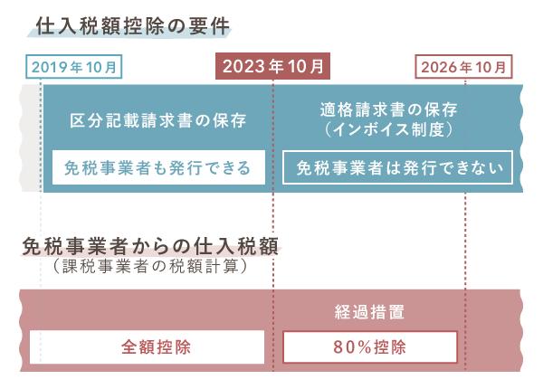 【2023年10月】インボイス制度の導入での変更点