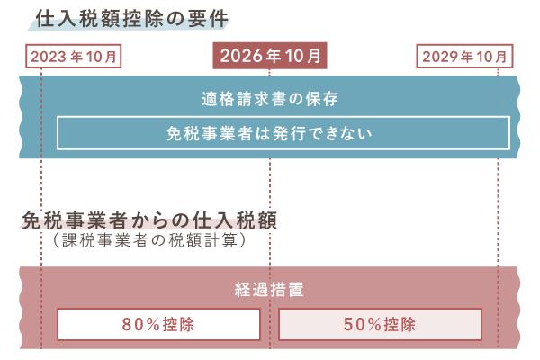 【2026年10月】仕入税額控除が80%から50%に切り替え