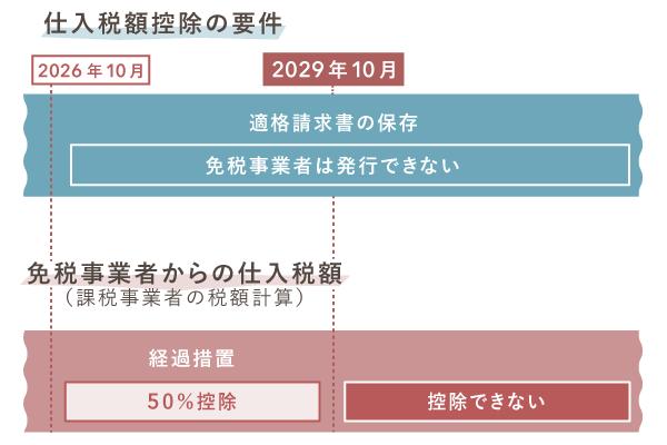 【2029年10月】インボイス制度への完全移行で変わること